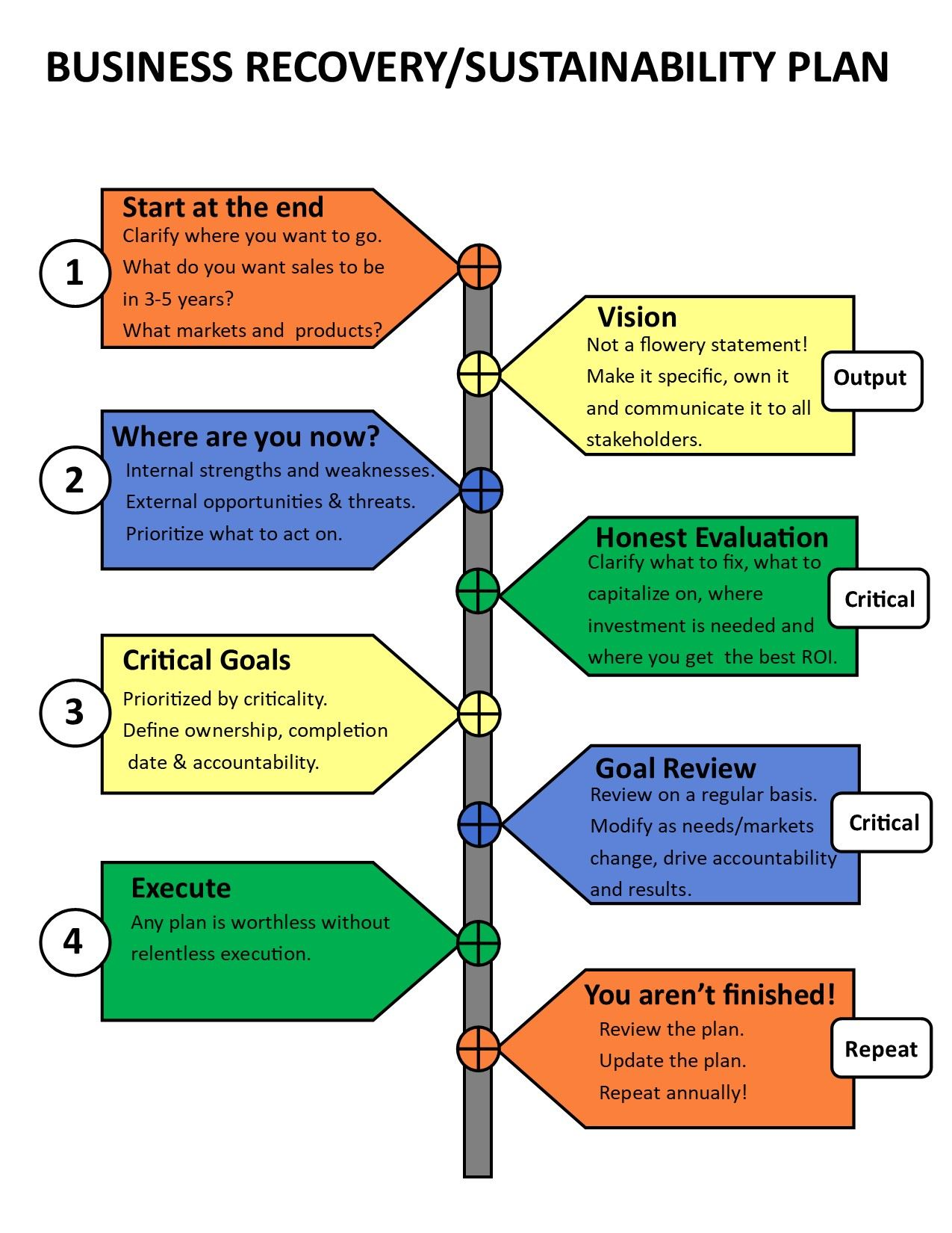 business strategic plan template graphic