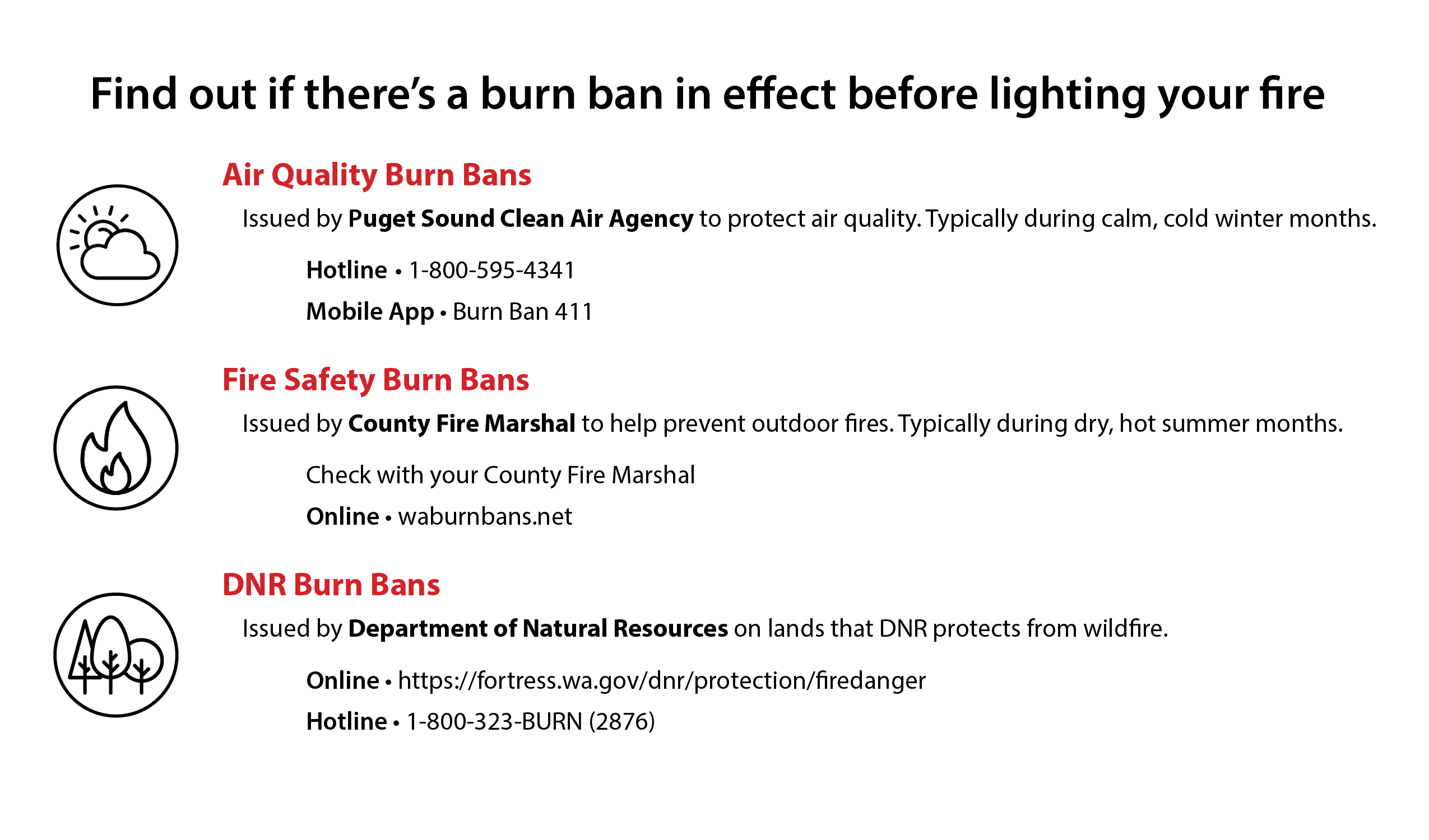 List of the three types of burn bans and the agency responsible for declaring